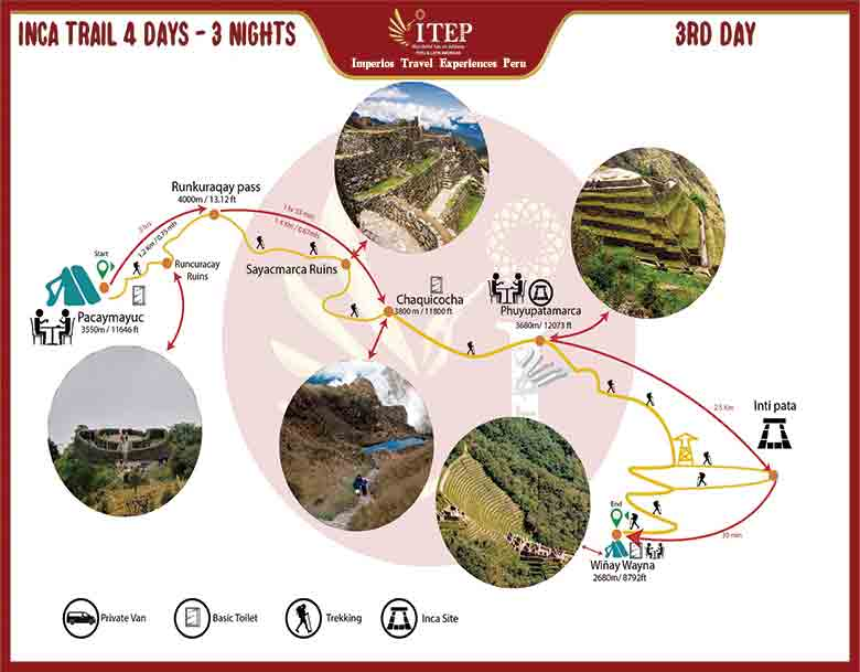Inca Trail Tour to Machu Picchu